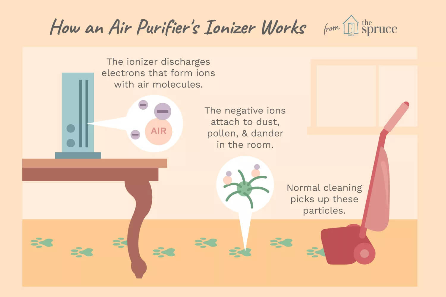 4 Things You Absolutely Don't Know About An Ionizer Air