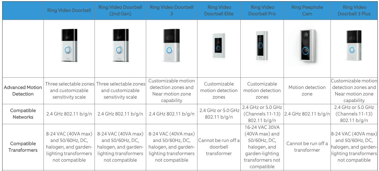 Ring Video Doorbell Camera Comparison